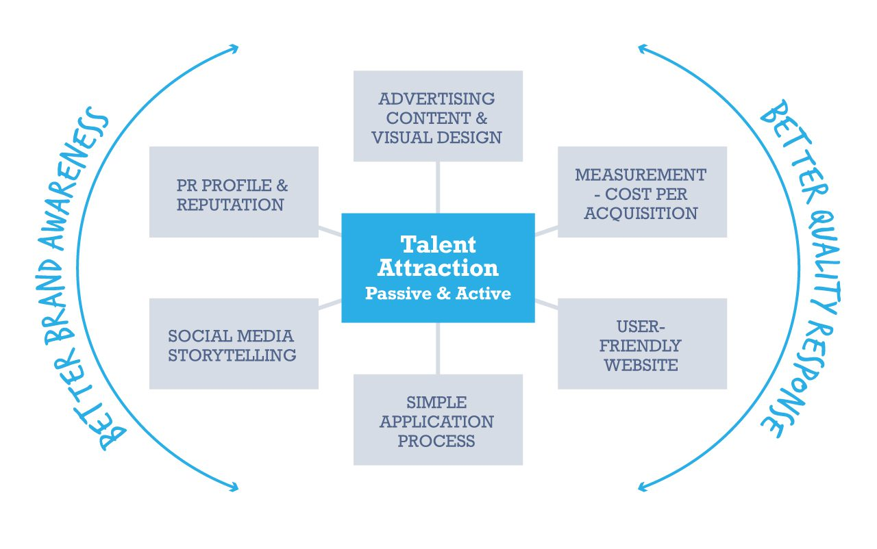 Talent Attraction Mix
